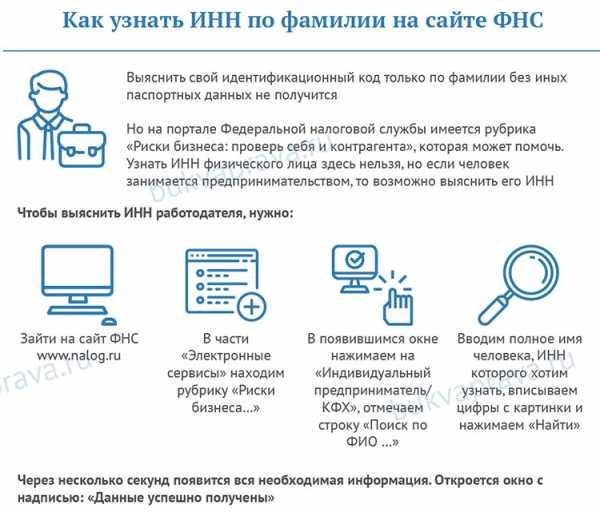 как узнать идентификационный код по фамилии в украине