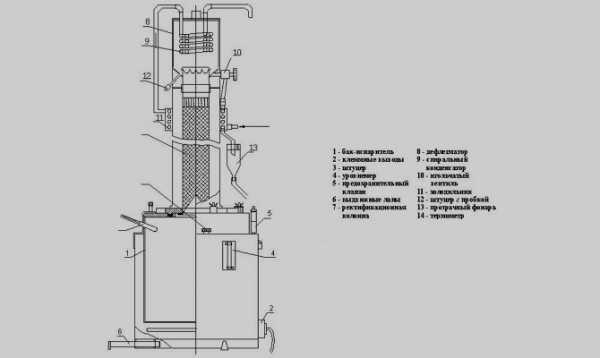 Мини спирт заводы для производства спирта люкс спирт бромная вода